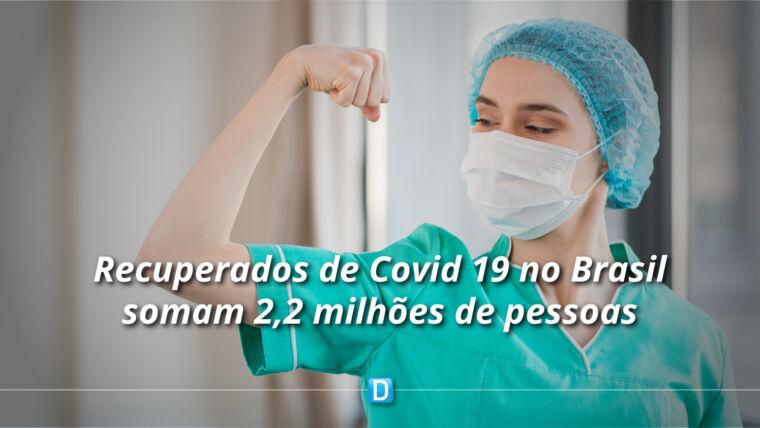 Brasil já tem mais de 2,2 milhões de recuperados da Covid-19