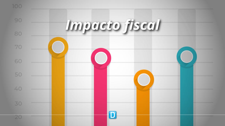 Impacto fiscal das medidas de enfrentamento à Covid-19 é de R$ R$ 605 bilhões